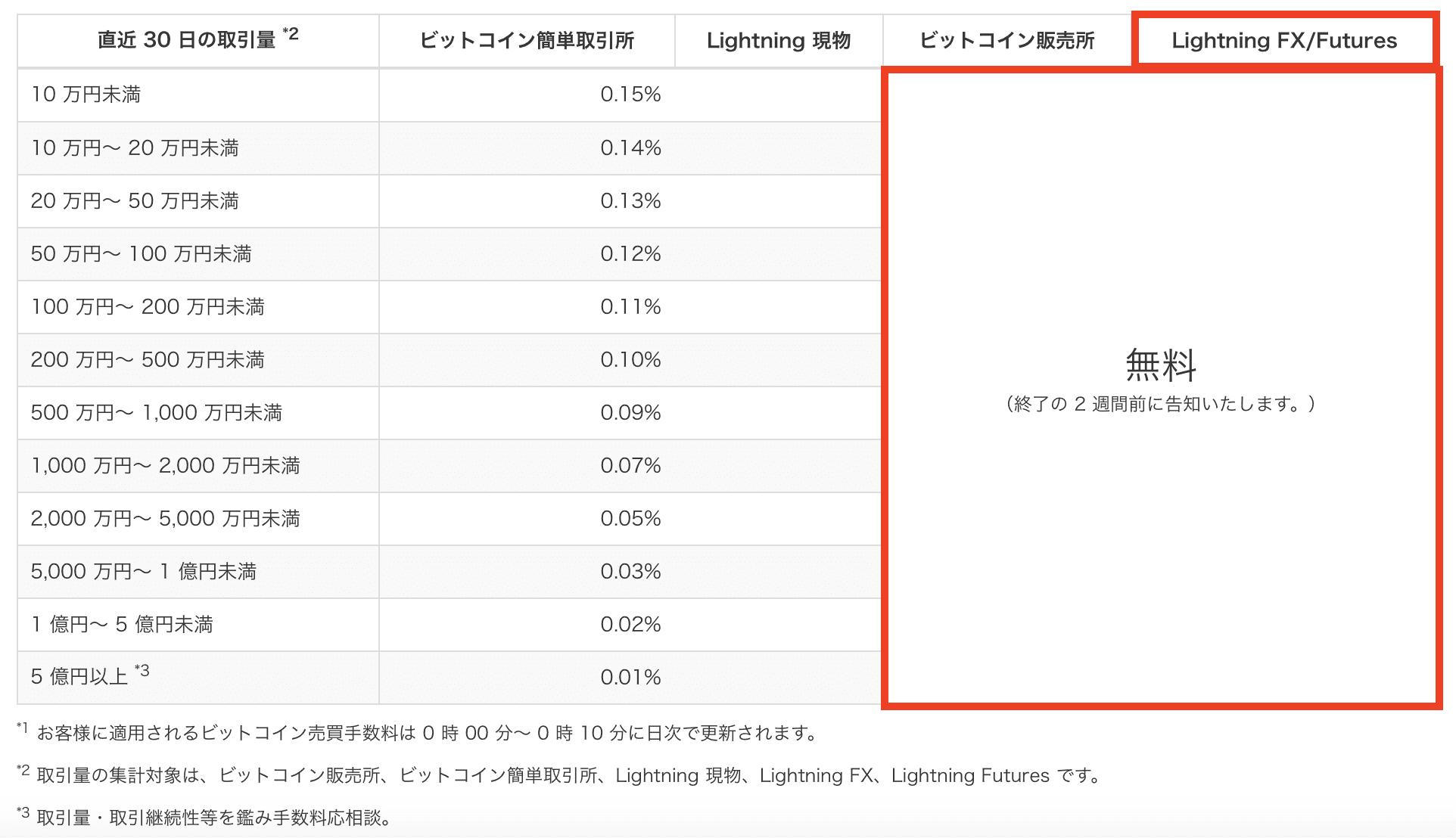 ビットコインFXでは、取引手数料は無料です。